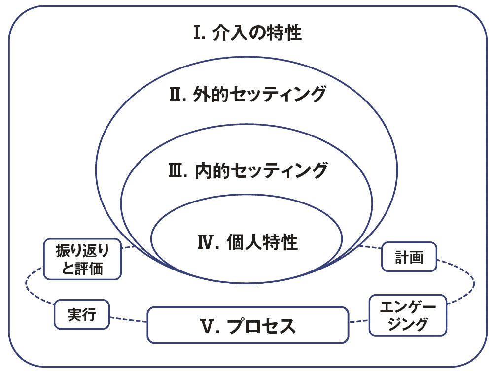 CFIRの全体像と5つの領域